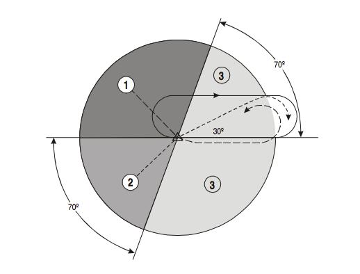 Schemat holdingu i rozrysowane trzy standardowe wloty