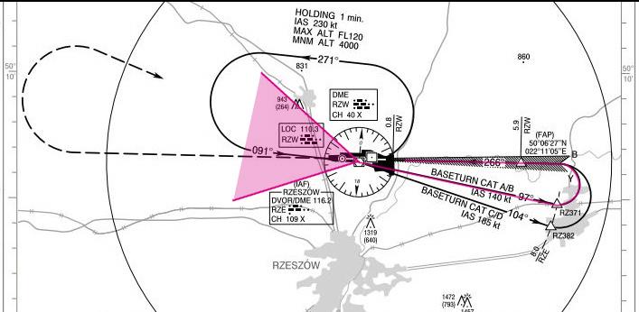 Sektor wlotu w procedurę dla samolotów kat A i B
