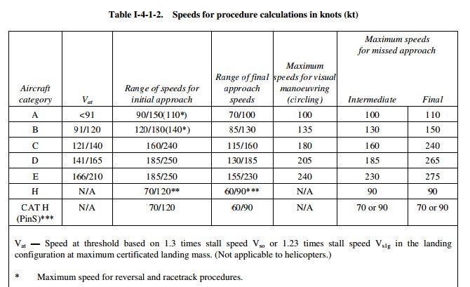 Pełna tabela z objaśnieniem - Doc 8168